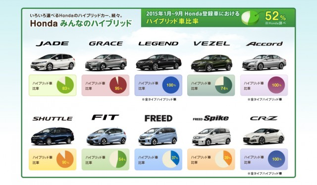 Photo from http://www.honda.co.jp/hybrid/